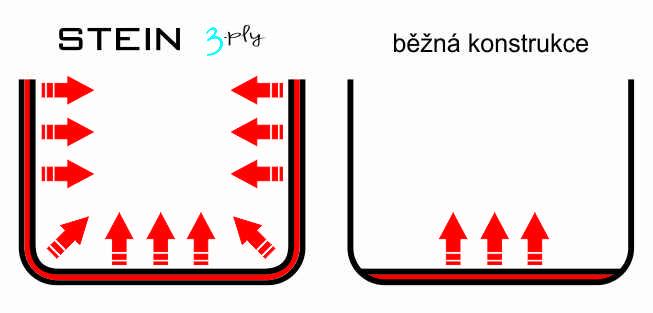 ohřev_3_vrstev_1